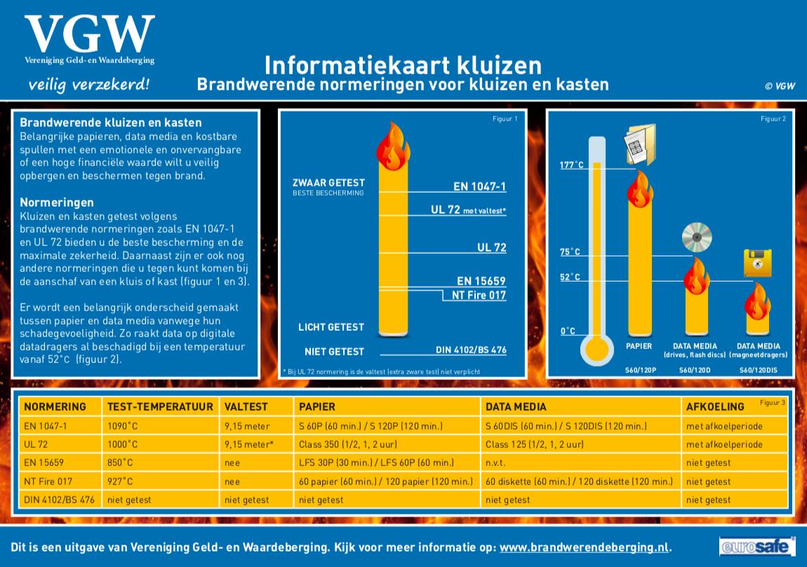 Informatie brandwerendheid